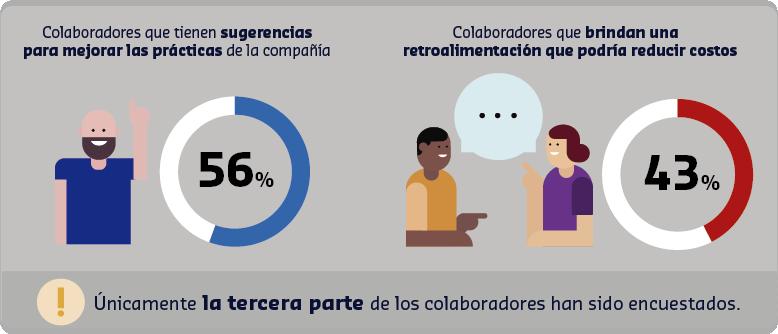 Escuchar es clave para mejorar el compromiso de los colaboradores